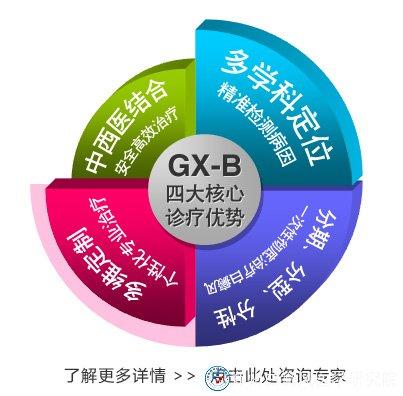 GX—B分型多维白癜风康复工程之四大核心诊疗优势