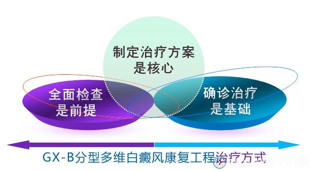 GX-B分型多维白癜风康复工程治疗方式